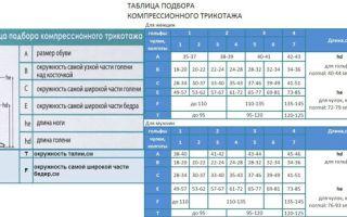 Компрессионные чулки при беременности: противопоказания, стоимость, показания