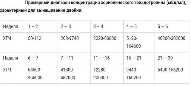 ХГЧ при беременности норма по неделям таблица: определение, норма, отклонения, нормализация