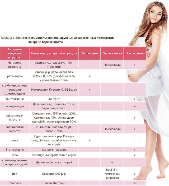 Зинерит при беременности: можно ли использовать беременным, когда назначается, противопоказания, аналоги