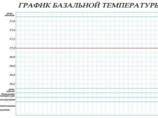 Как рассчитать овуляцию при нерегулярном цикле: способы