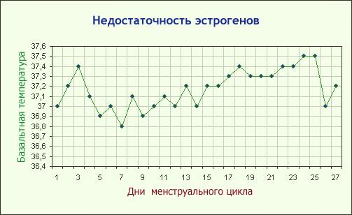 Базальная температура при беременности: что это такое, как измеряется, норма при беременности, отклонения от нормы