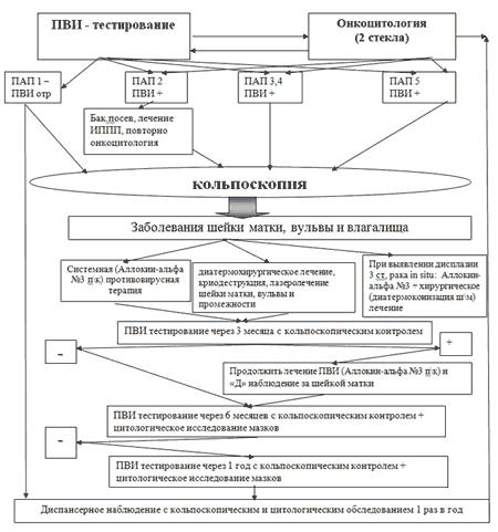 Медикаментозное лечение дисплазии шейки матки: препараты и принцип действия