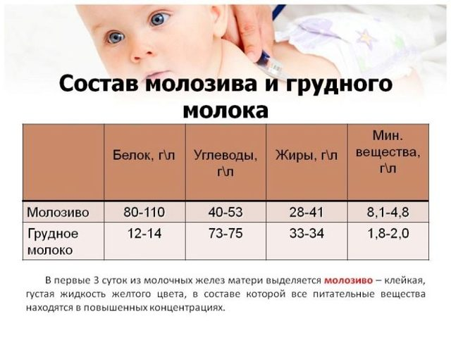Молозиво при беременности: что это такое, когда появляется, причины, последствия, как выглядит, почему нельзя выдавливать