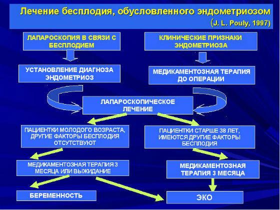Профилактика бесплодия: советы и обязательные меры