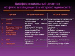 Острый аднексит: причины, симптомы и лечение