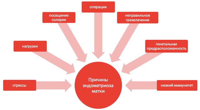 Кровотечение при эндометриозе: взаимосвязь с видами заболевания