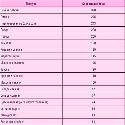 Прогинова и овуляция: как препарат влияет на созревание яйцеклетки?