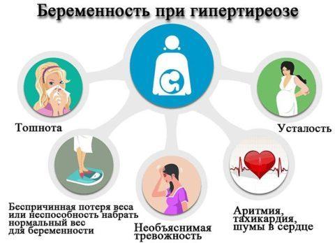 Гипертиреоз и беременность: причины и симптомы. диагностика, лечение и профилактика, опасность, разновидности