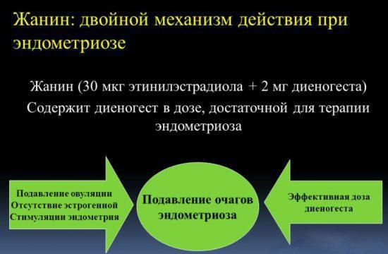 Жанин инструкция по применению при эндометриозе: эффективность