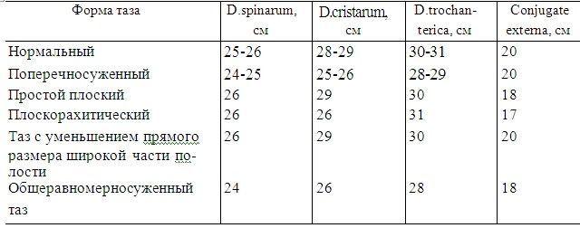 Размеры таза при беременности: таблица, как рассчитывают, влияние на роды