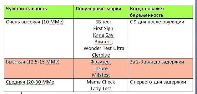 Тесты на беременность с высокой чувствительностью: особенности проведения