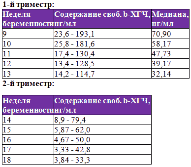 Анализ крови на беременность: ХГЧ, общий анализ, биохимия, эритроциты, анализ на антитела