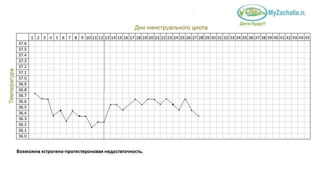 Какое значение имеет базальная температура при климаксе и как правильно ее измерять?
